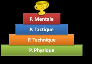 Pyramide de la performance